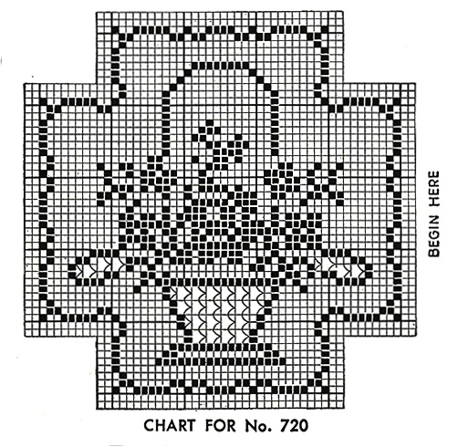 Basket Filet Chair Set Pattern #720 chart